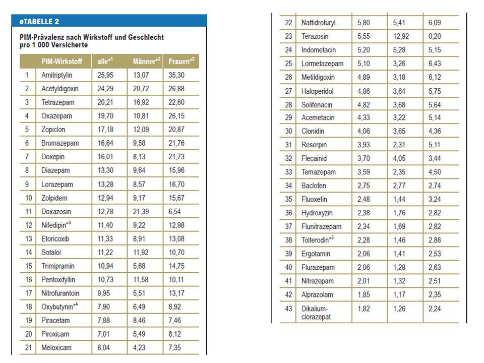 Amann, Ute; Schmedt, Niklas; Garbe, Edeltraut Ärztliche Verordnungen von potenziell inadäquater Medikation bei Älteren: Eine Analyse basierend auf der PRISCUS-Liste Dtsch Arztebl Int 2012; 109(5): 69-75; DOI: 10.3238/arztebl.2012.0069