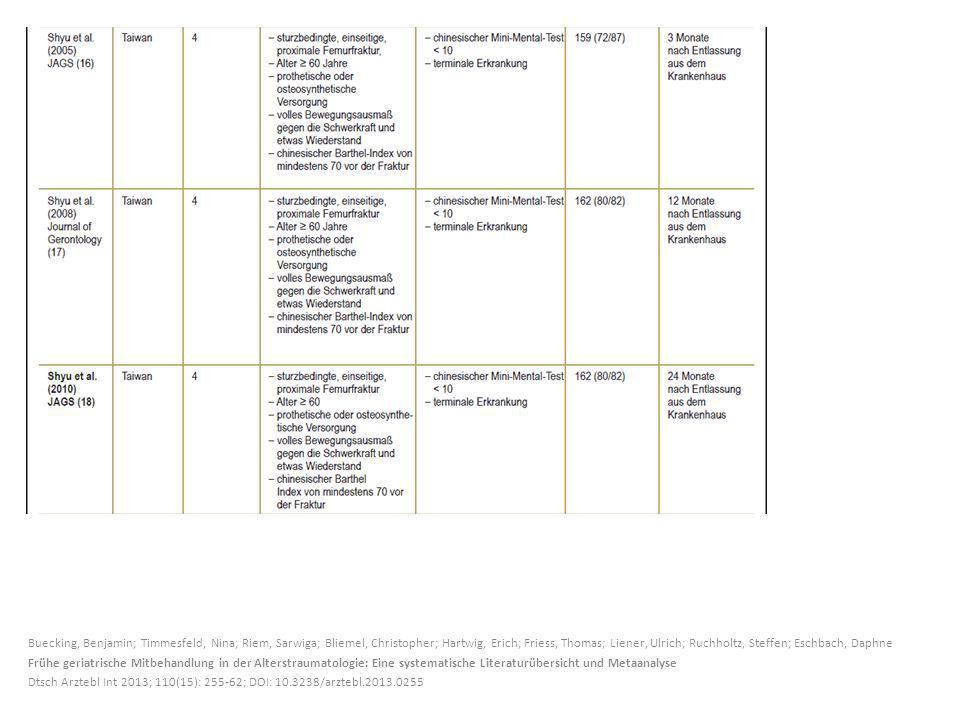 Buecking, Benjamin; Timmesfeld, Nina; Riem, Sarwiga; Bliemel, Christopher; Hartwig, Erich; Friess, Thomas; Liener, Ulrich; Ruchholtz, Steffen; Eschbach, Daphne Frühe geriatrische Mitbehandlung in der Alterstraumatologie: Eine systematische Literaturübersicht und Metaanalyse Dtsch Arztebl Int 2013; 110(15): 255-62; DOI: 10.3238/arztebl.2013.0255