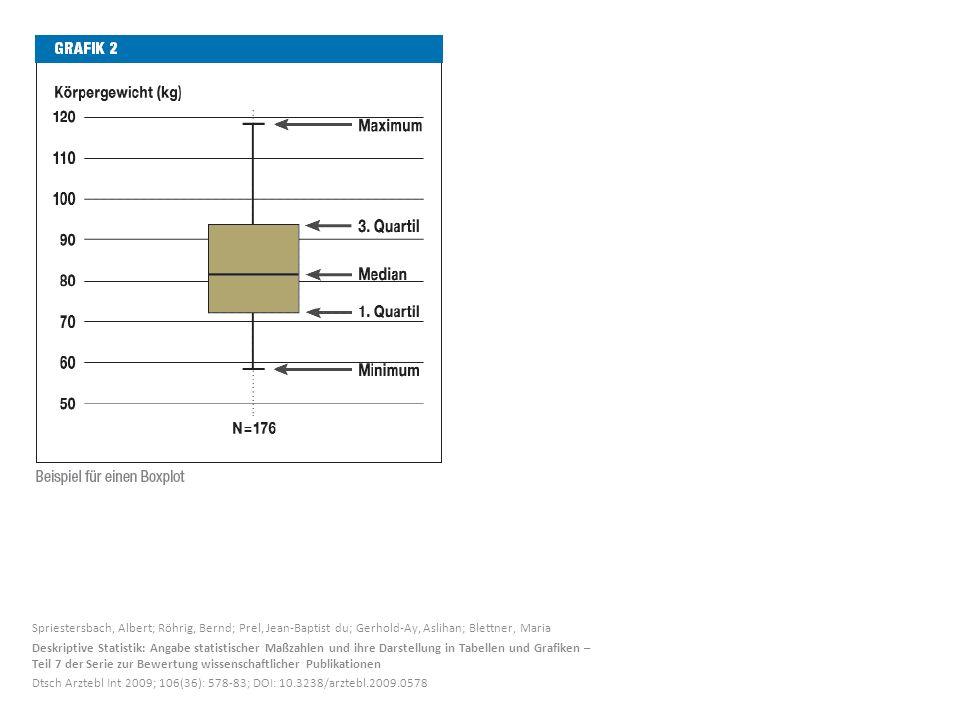 Spriestersbach, Albert; Röhrig, Bernd; Prel, Jean-Baptist du; Gerhold-Ay, Aslihan; Blettner, Maria Deskriptive Statistik: Angabe statistischer Maßzahl
