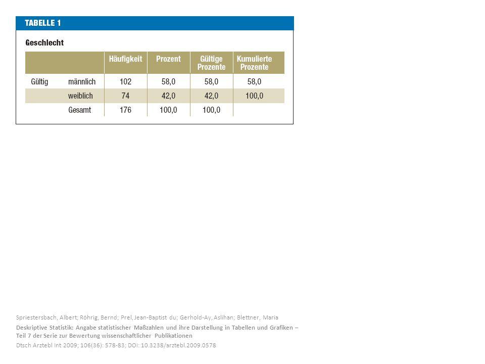 Spriestersbach, Albert; Röhrig, Bernd; Prel, Jean-Baptist du; Gerhold-Ay, Aslihan; Blettner, Maria Deskriptive Statistik: Angabe statistischer Maßzahlen und ihre Darstellung in Tabellen und Grafiken – Teil 7 der Serie zur Bewertung wissenschaftlicher Publikationen Dtsch Arztebl Int 2009; 106(36): 578-83; DOI: 10.3238/arztebl.2009.0578