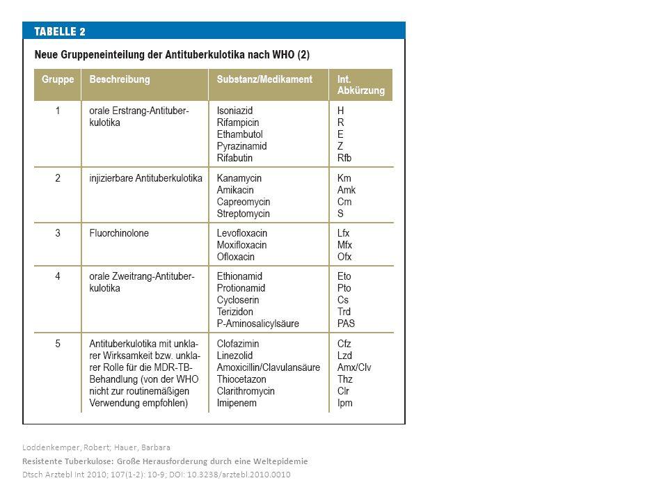 Loddenkemper, Robert; Hauer, Barbara Resistente Tuberkulose: Große Herausforderung durch eine Weltepidemie Dtsch Arztebl Int 2010; 107(1-2): 10-9; DOI: 10.3238/arztebl.2010.0010