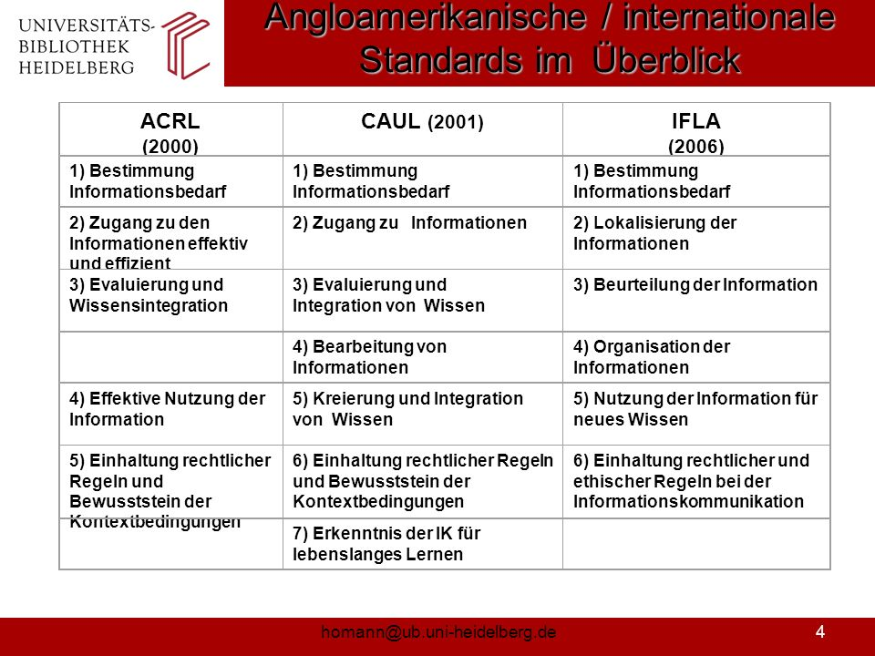 homann@ub.uni-heidelberg.de5 Angloamerikanische / internationale Standards im Überblick (SCONUL-Modell) www.sconul.ac.uk/.../papers/Seven_pillars.htmlwww.sconul.ac.uk/.../papers/Seven_pillars.html, 2007