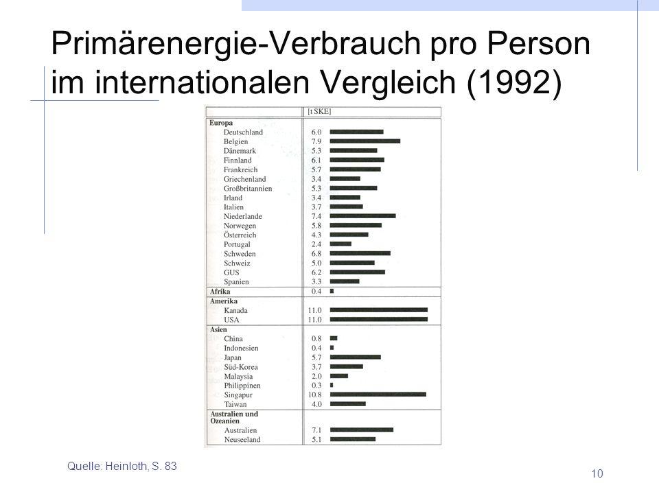 10 Primärenergie-Verbrauch pro Person im internationalen Vergleich (1992) Quelle: Heinloth, S. 83