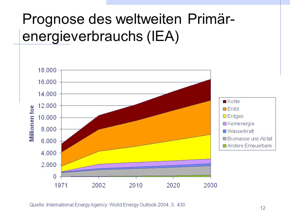 12 Prognose des weltweiten Primär- energieverbrauchs (IEA) Quelle: International Energy Agency: World Energy Outlook 2004, S. 430