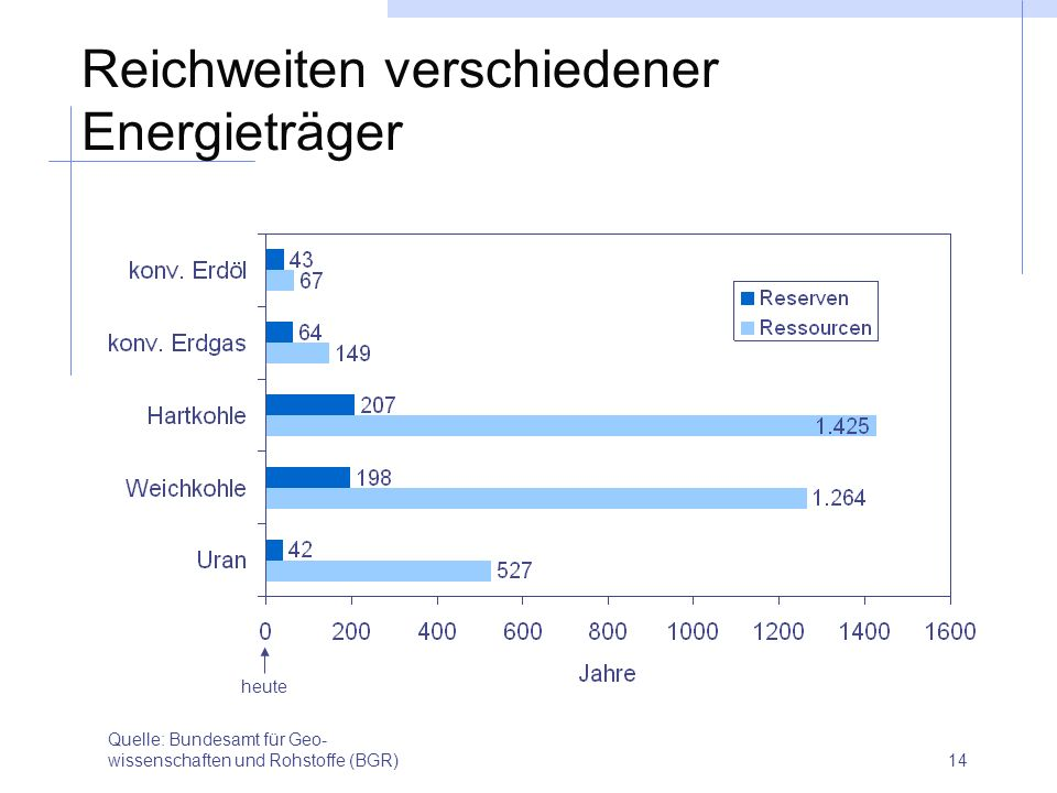 14 Reichweiten verschiedener Energieträger Quelle: Bundesamt für Geo- wissenschaften und Rohstoffe (BGR) heute