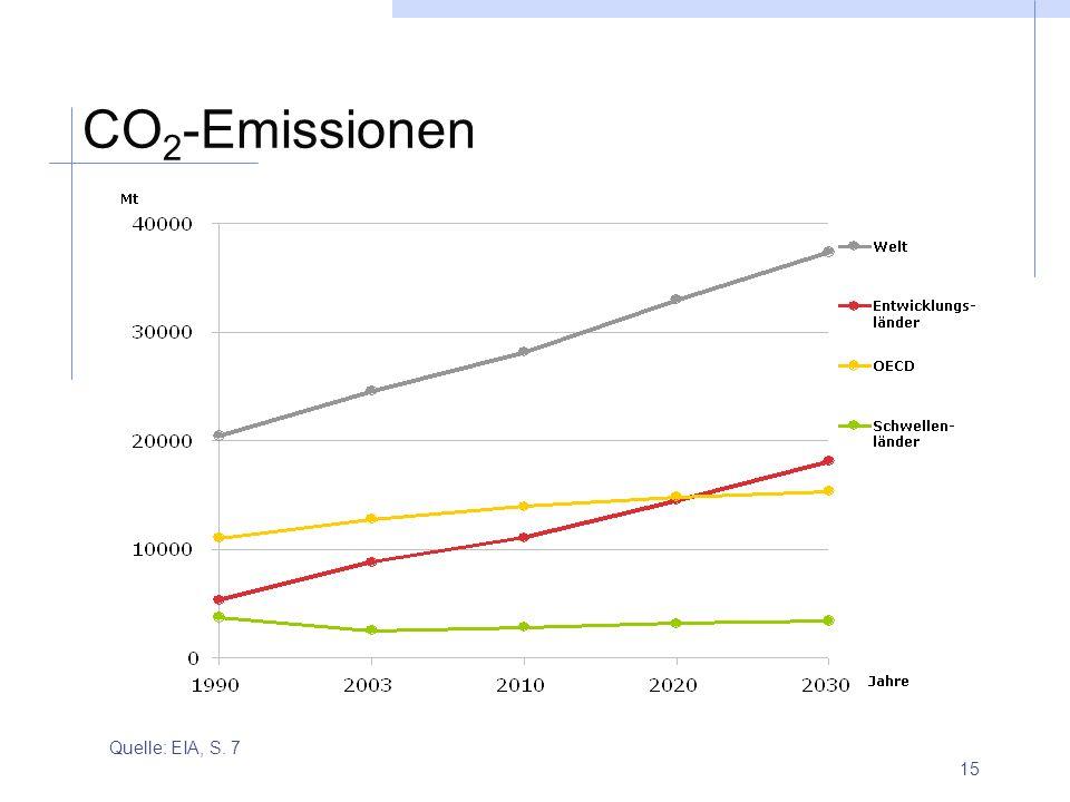 15 CO 2 -Emissionen Quelle: EIA, S. 7