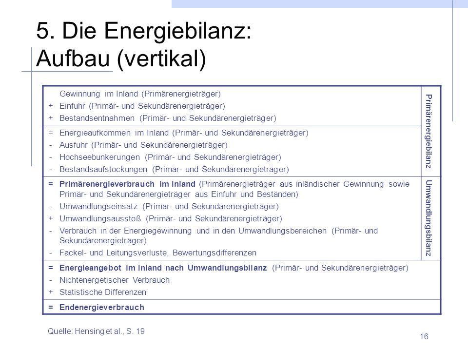 16 5. Die Energiebilanz: Aufbau (vertikal) Quelle: Hensing et al., S. 19 ++++ Gewinnung im Inland (Primärenergieträger) Einfuhr (Primär- und Sekundäre