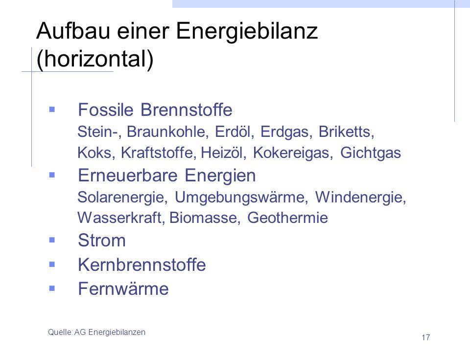 17 Aufbau einer Energiebilanz (horizontal) Fossile Brennstoffe Stein-, Braunkohle, Erdöl, Erdgas, Briketts, Koks, Kraftstoffe, Heizöl, Kokereigas, Gic