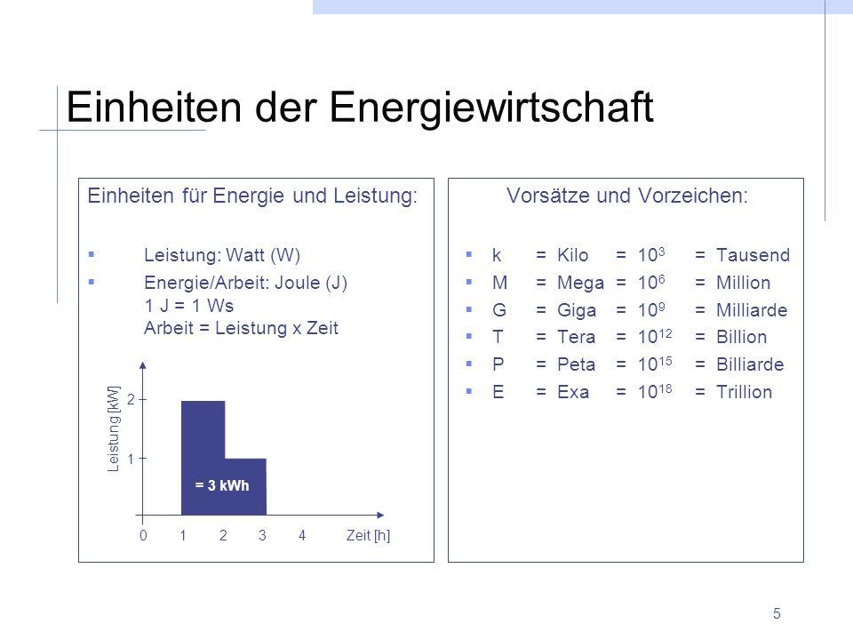 5 Einheiten der Energiewirtschaft Einheiten für Energie und Leistung: Leistung: Watt (W) Energie/Arbeit: Joule (J) 1 J = 1 Ws Arbeit = Leistung x Zeit