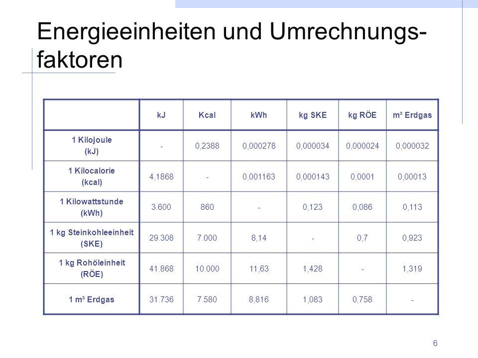 6 Energieeinheiten und Umrechnungs- faktoren kJKcalkWhkg SKEkg RÖEm³ Erdgas 1 Kilojoule (kJ) -0,23880,0002780,0000340,0000240,000032 1 Kilocalorie (kc
