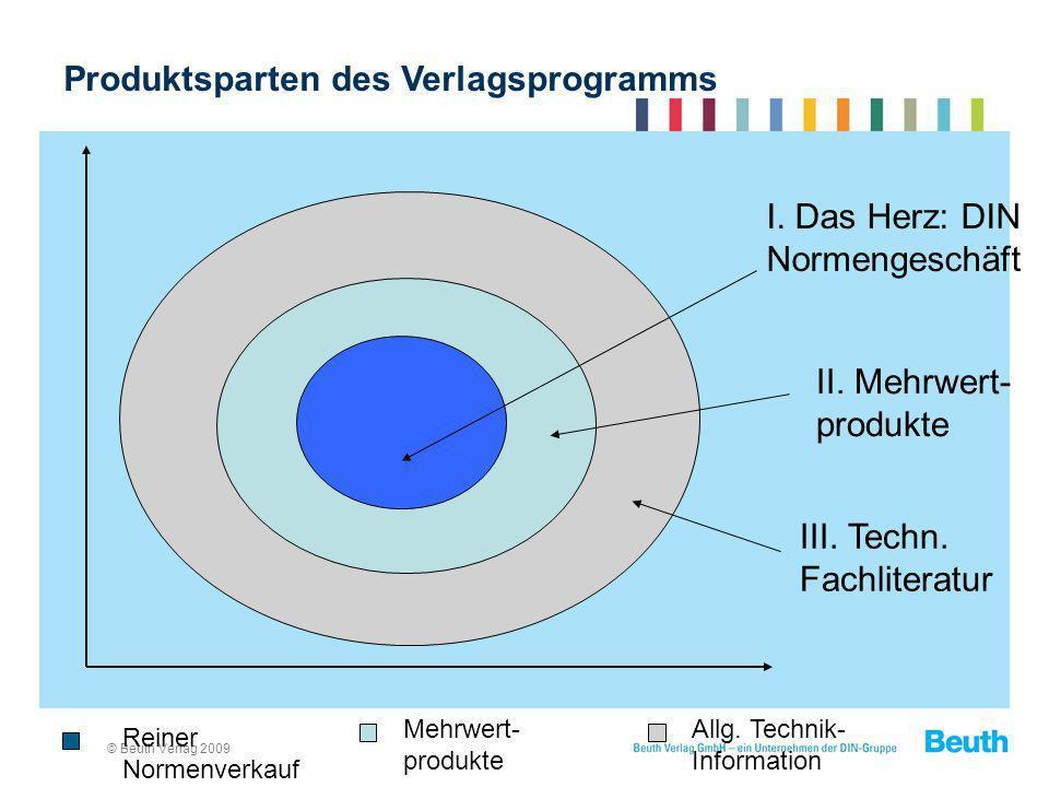 © Beuth Verlag 2009 Reiner Normenverkauf Mehrwert- produkte Allg. Technik- Information Produktsparten des Verlagsprogramms I. Das Herz: DIN Normengesc
