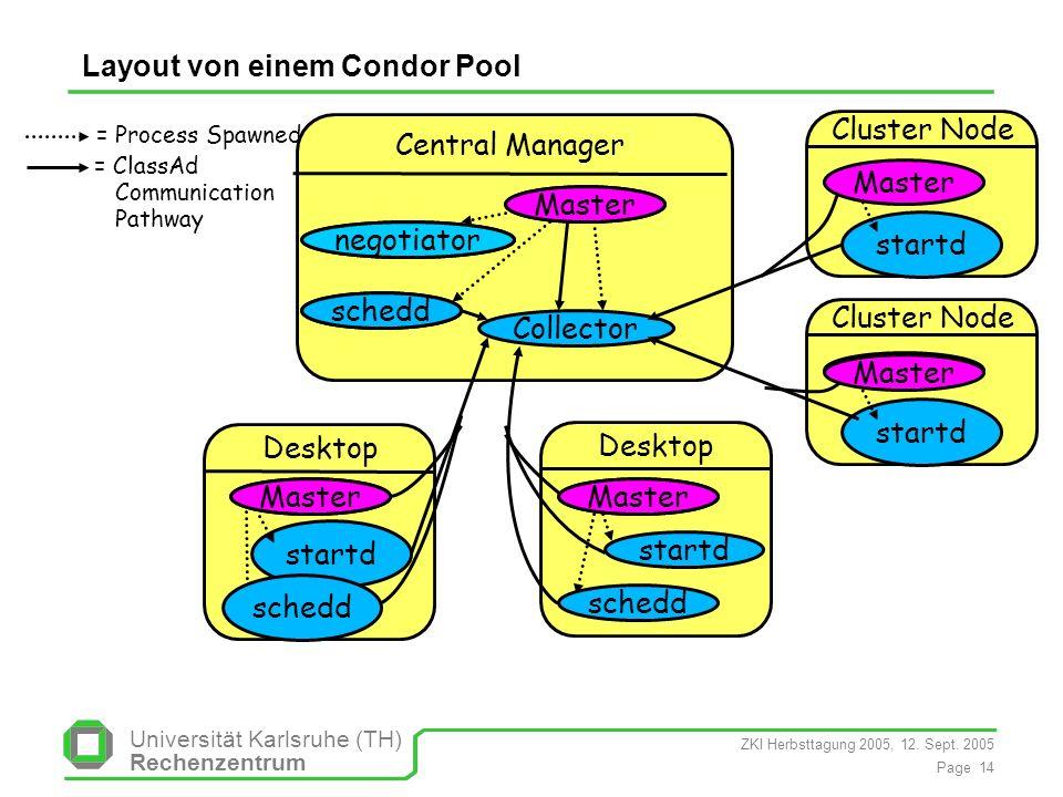ZKI Herbsttagung 2005, 12. Sept. 2005 Page 14 Universität Karlsruhe (TH) Rechenzentrum Layout von einem Condor Pool = ClassAd Communication Pathway =