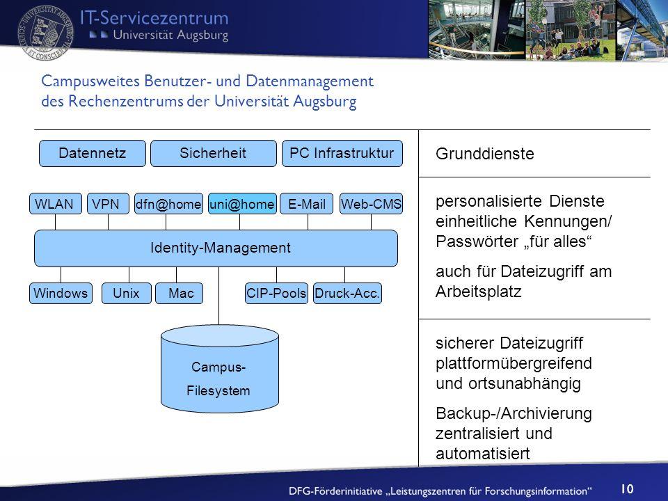 10 Druck-Acc.CIP-PoolsMacUnixWindows Web-CMSE-Mailuni@homedfn@homeVPN Campusweites Benutzer- und Datenmanagement des Rechenzentrums der Universität Au