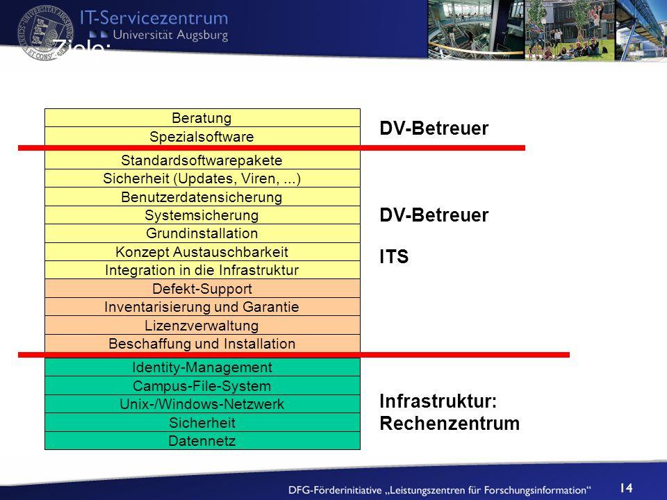 14 Datennetz Sicherheit Unix-/Windows-Netzwerk Campus-File-System Identity-Management Beratung Spezialsoftware Standardsoftwarepakete Sicherheit (Upda