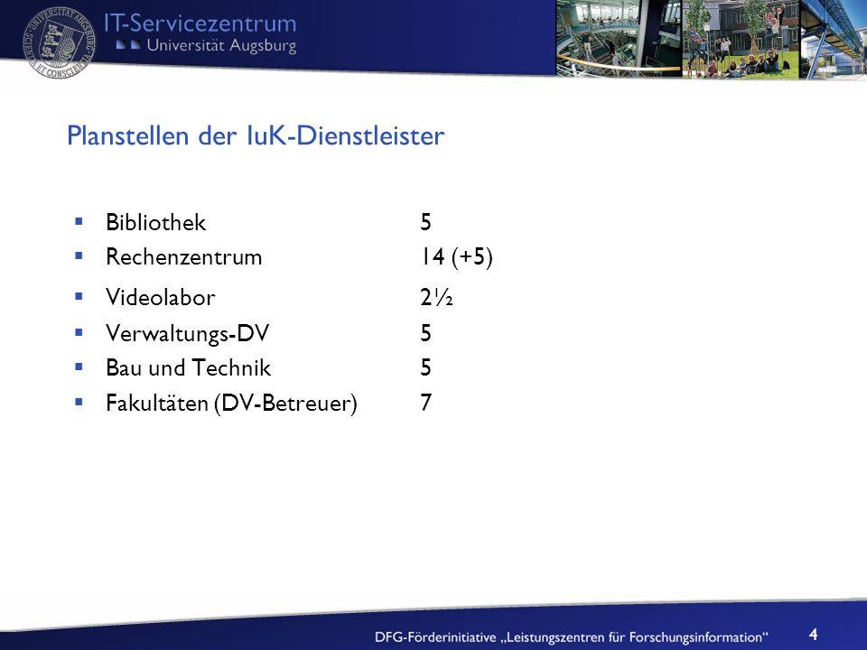 4 Planstellen der IuK-Dienstleister Bibliothek5 Rechenzentrum14 (+5) Videolabor2½ Verwaltungs-DV5 Bau und Technik5 Fakultäten (DV-Betreuer)7