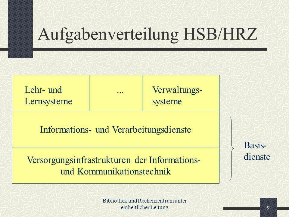 Bibliothek und Rechenzentrum unter einheitlicher Leitung9 Aufgabenverteilung HSB/HRZ Versorgungsinfrastrukturen der Informations- und Kommunikationstechnik Informations- und Verarbeitungsdienste Lehr- und Lernsysteme Verwaltungs- systeme...