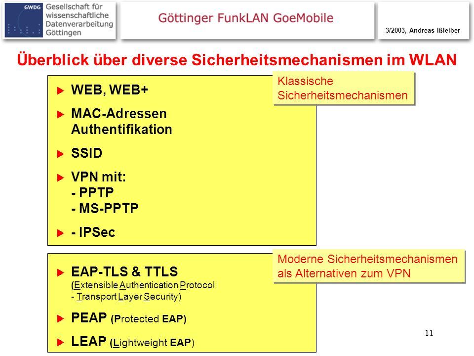 11 Überblick über diverse Sicherheitsmechanismen im WLAN WEB, WEB+ MAC-Adressen Authentifikation SSID VPN mit: - PPTP - MS-PPTP - IPSec EAP-TLS & TTLS
