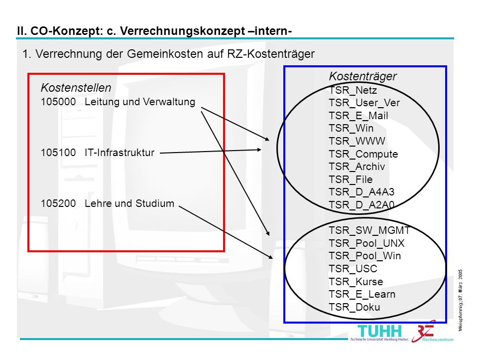 11 Kostenträger TSR_Netz TSR_User_Ver TSR_E_Mail TSR_Win TSR_WWW TSR_Compute TSR_Archiv TSR_File TSR_D_A4A3 TSR_D_A2A0 TSR_SW_MGMT TSR_Pool_UNX TSR_Po