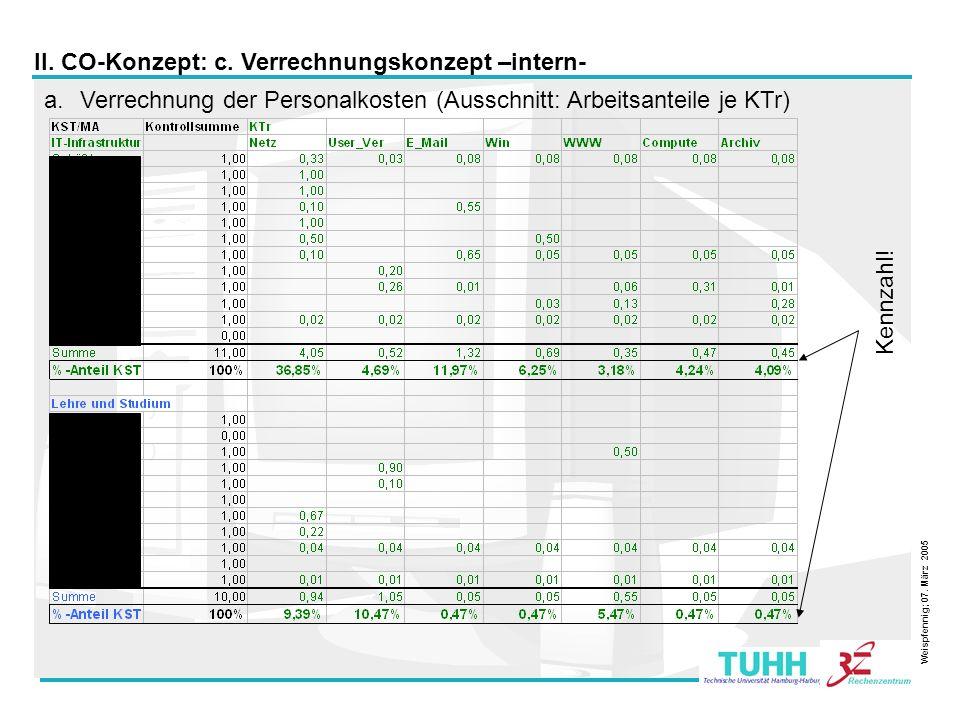 12 a.Verrechnung der Personalkosten (Ausschnitt: Arbeitsanteile je KTr) Kennzahl! II. CO-Konzept: c. Verrechnungskonzept –intern- Weispfennig; 07. Mär