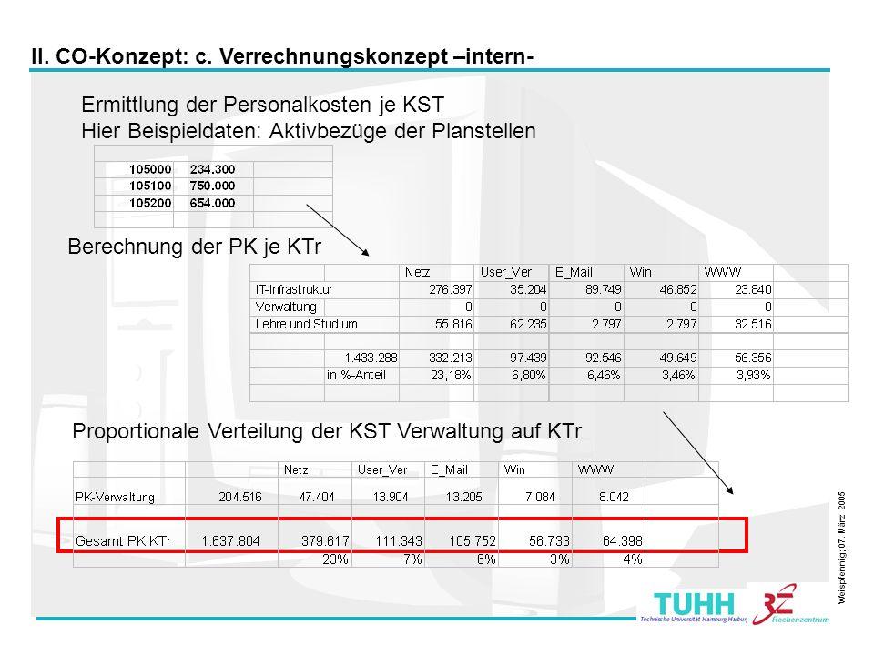 13 Ermittlung der Personalkosten je KST Hier Beispieldaten: Aktivbezüge der Planstellen Berechnung der PK je KTr Proportionale Verteilung der KST Verw