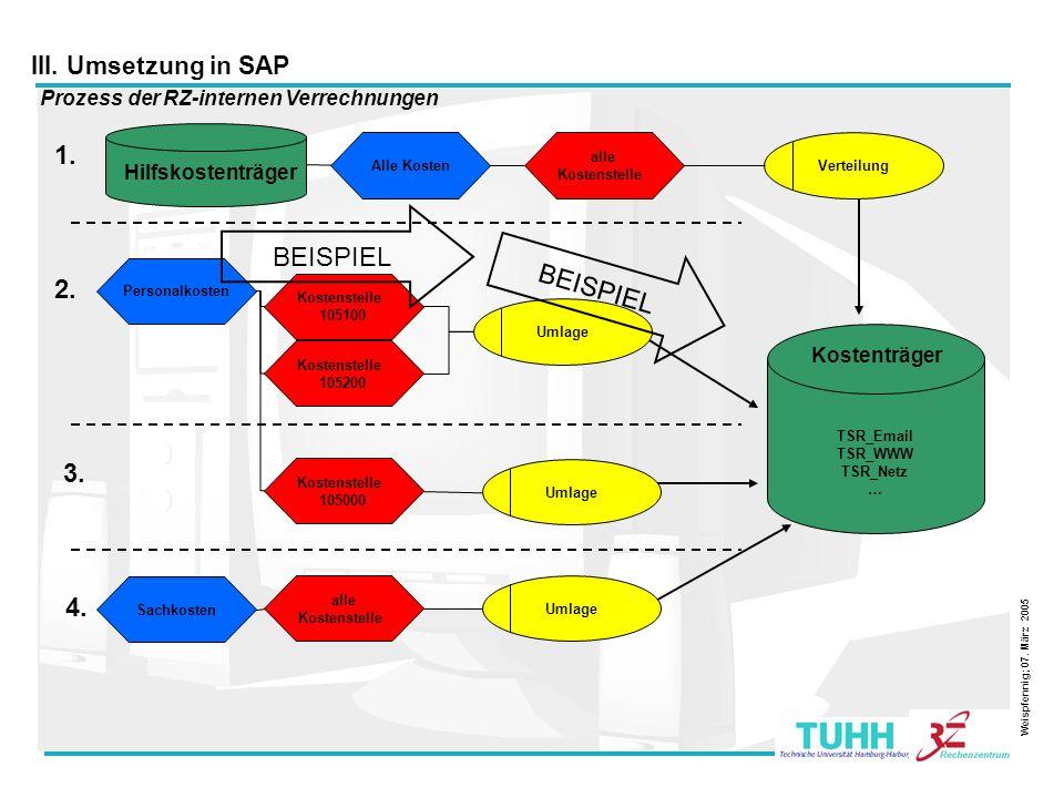 23 Prozess der RZ-internen Verrechnungen III. Umsetzung in SAP Weispfennig; 07. März 2005 TSR_Email TSR_WWW TSR_Netz … Kostenträger Alle Kosten alle K