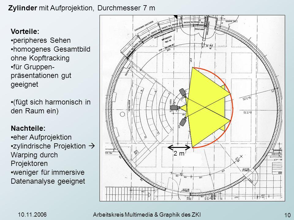 10 10.11.2006Arbeitskreis Multimedia & Graphik des ZKI Zylinder mit Aufprojektion, Durchmesser 7 m 2 m Vorteile: peripheres Sehen homogenes Gesamtbild