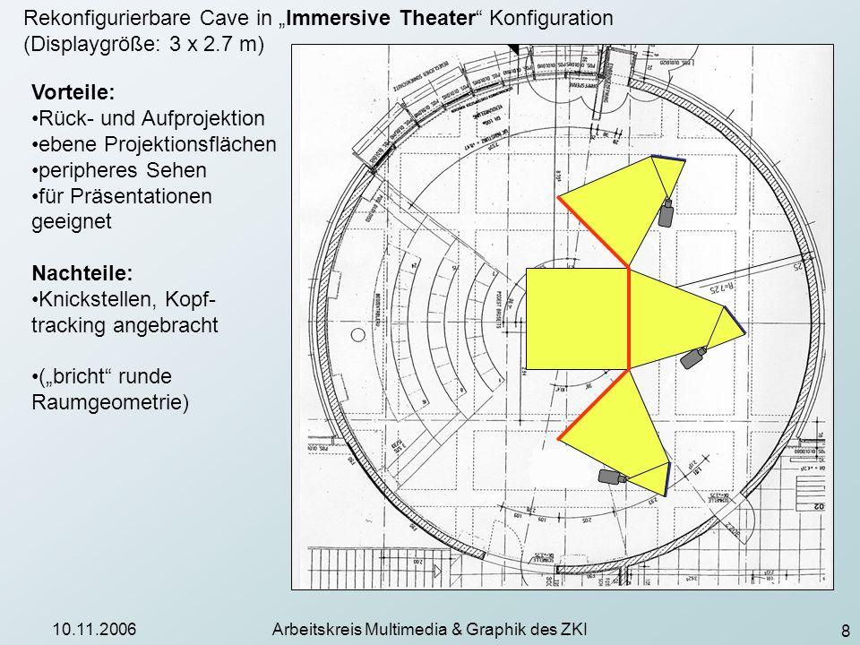 9 10.11.2006Arbeitskreis Multimedia & Graphik des ZKI Cave (Displaygröße: 3 x 2.7 m) Vorteile: ebene Projektionsflächen peripheres Sehen für immersive Datenanalyse sehr geeignet Nachteile: Rückprojektion, Aufproj.