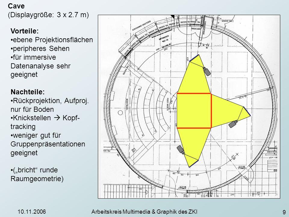 9 10.11.2006Arbeitskreis Multimedia & Graphik des ZKI Cave (Displaygröße: 3 x 2.7 m) Vorteile: ebene Projektionsflächen peripheres Sehen für immersive