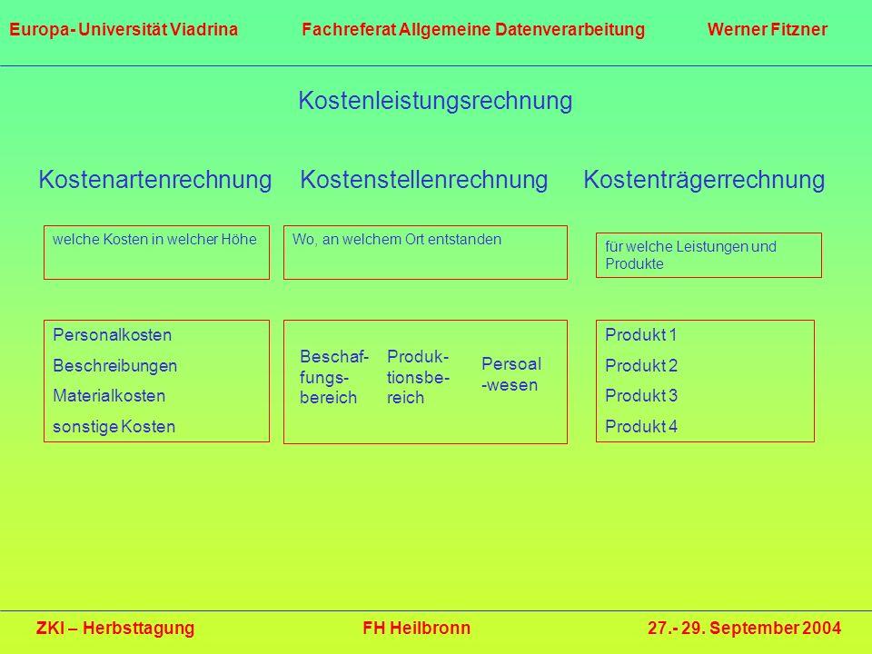 ZKI – Herbsttagung FH Heilbronn 27.- 29. September 2004 Europa- Universität Viadrina Fachreferat Allgemeine Datenverarbeitung Werner Fitzner Kostenlei