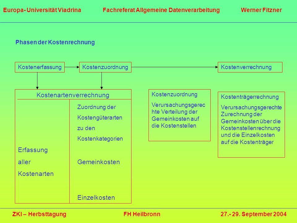 ZKI – Herbsttagung FH Heilbronn 27.- 29. September 2004 Europa- Universität Viadrina Fachreferat Allgemeine Datenverarbeitung Werner Fitzner Phasen de