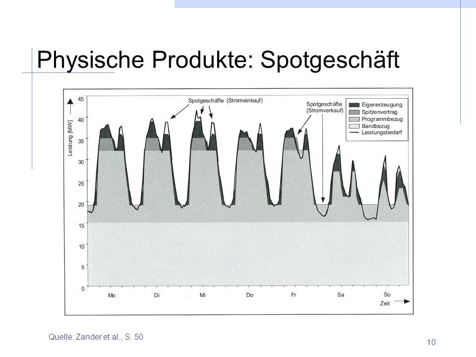 10 Physische Produkte: Spotgeschäft Quelle: Zander et al., S. 50