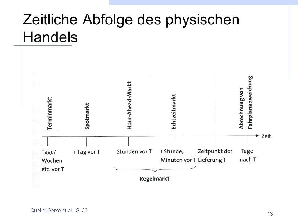 13 Zeitliche Abfolge des physischen Handels Quelle: Gerke et al., S. 33
