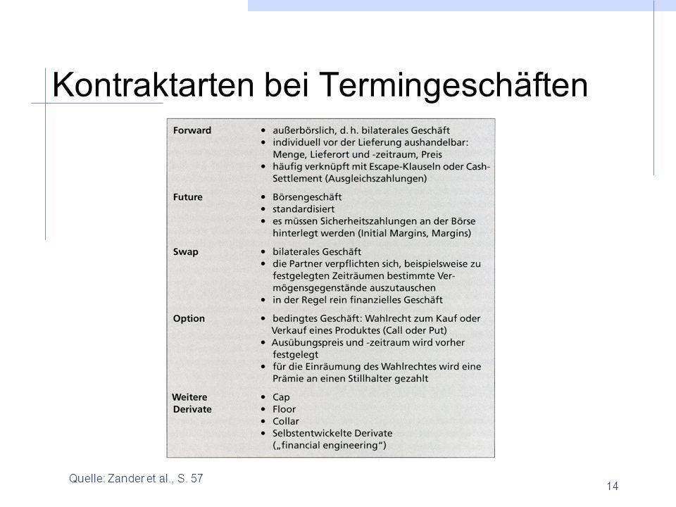 14 Kontraktarten bei Termingeschäften Quelle: Zander et al., S. 57