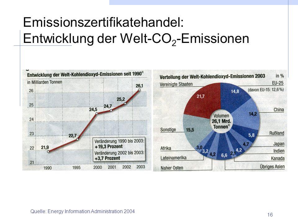 16 Emissionszertifikatehandel: Entwicklung der Welt-CO 2 -Emissionen Quelle: Energy Information Administration 2004