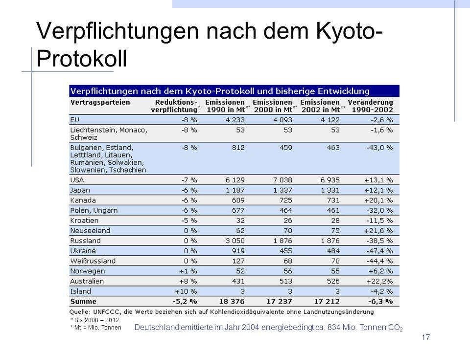 17 Verpflichtungen nach dem Kyoto- Protokoll Deutschland emittierte im Jahr 2004 energiebedingt ca. 834 Mio. Tonnen CO 2 * * Bis 2008 – 2012 * Mt = Mi