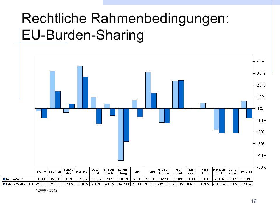 18 Rechtliche Rahmenbedingungen: EU-Burden-Sharing * * 2008 - 2012