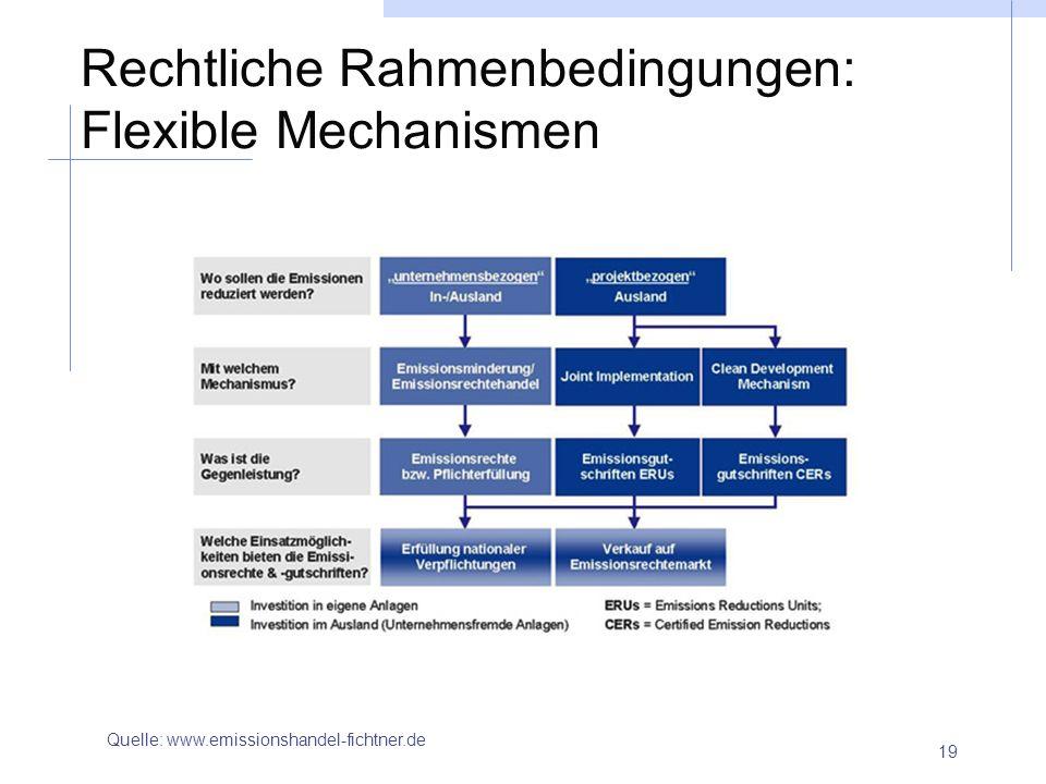 19 Rechtliche Rahmenbedingungen: Flexible Mechanismen Quelle: www.emissionshandel-fichtner.de