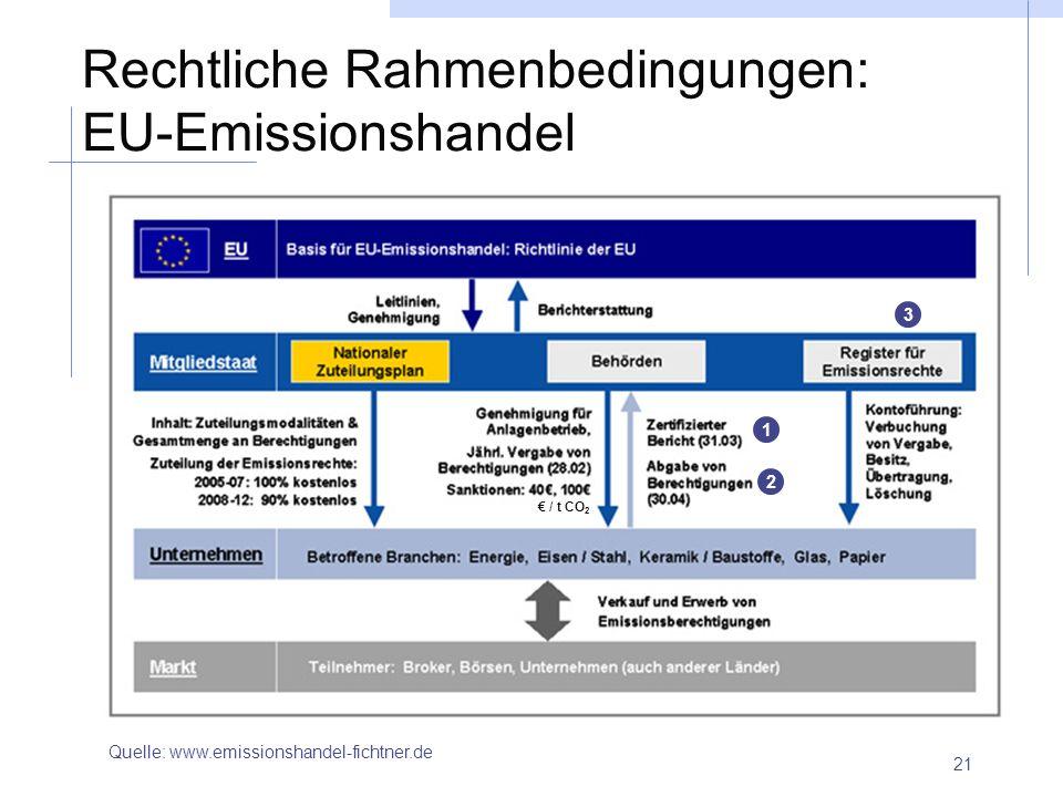 21 Rechtliche Rahmenbedingungen: EU-Emissionshandel Quelle: www.emissionshandel-fichtner.de / t CO 2 1 2 3