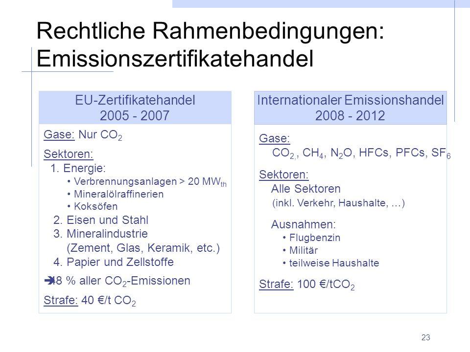 23 Rechtliche Rahmenbedingungen: Emissionszertifikatehandel Gase: Nur CO 2 Sektoren: 1. Energie: Verbrennungsanlagen > 20 MW th Mineralölraffinerien K
