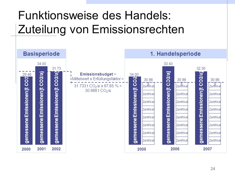 24 Funktionsweise des Handels: Zuteilung von Emissionsrechten Zertifikat gemessene Emissionen [t CO2/a] Basisperiode gemessene Emissionen [t CO2/a] 20