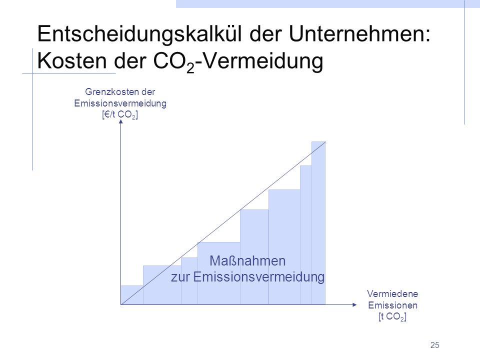 25 Entscheidungskalkül der Unternehmen: Kosten der CO 2 -Vermeidung Vermiedene Emissionen [t CO 2 ] Grenzkosten der Emissionsvermeidung [/t CO 2 ] Maß
