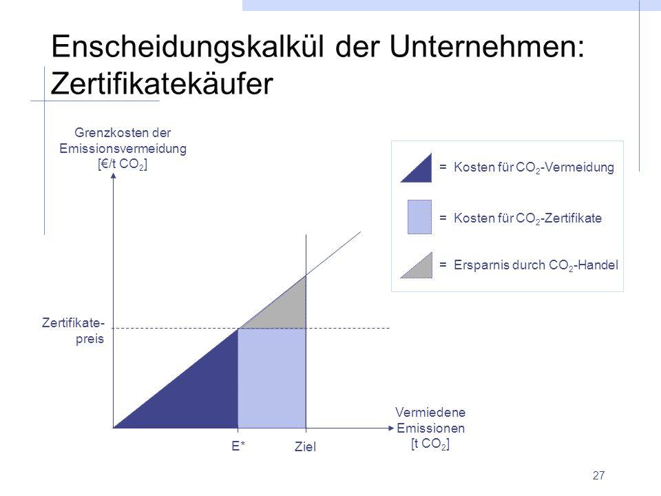 27 Enscheidungskalkül der Unternehmen: Zertifikatekäufer Zertifikate- preis E* = Kosten für CO 2 -Vermeidung = Kosten für CO 2 -Zertifikate = Ersparni