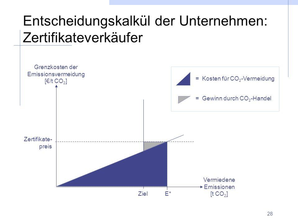 28 Entscheidungskalkül der Unternehmen: Zertifikateverkäufer Zertifikate- preis Ziel E* = Kosten für CO 2 -Vermeidung = Gewinn durch CO 2 -Handel Verm