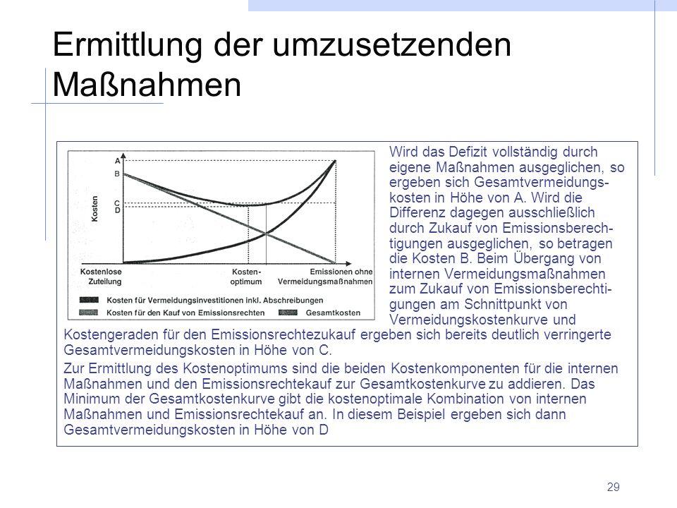 29 Ermittlung der umzusetzenden Maßnahmen Wird das Defizit vollständig durch eigene Maßnahmen ausgeglichen, so ergeben sich Gesamtvermeidungs- kosten