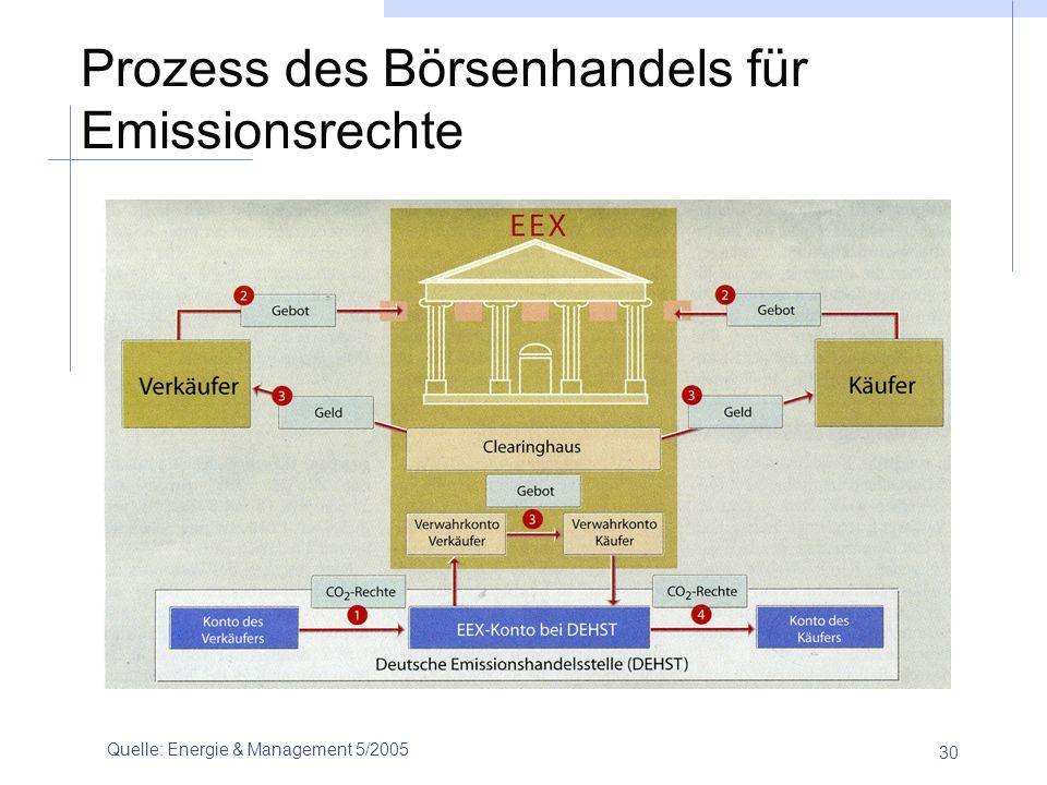 30 Prozess des Börsenhandels für Emissionsrechte Quelle: Energie & Management 5/2005