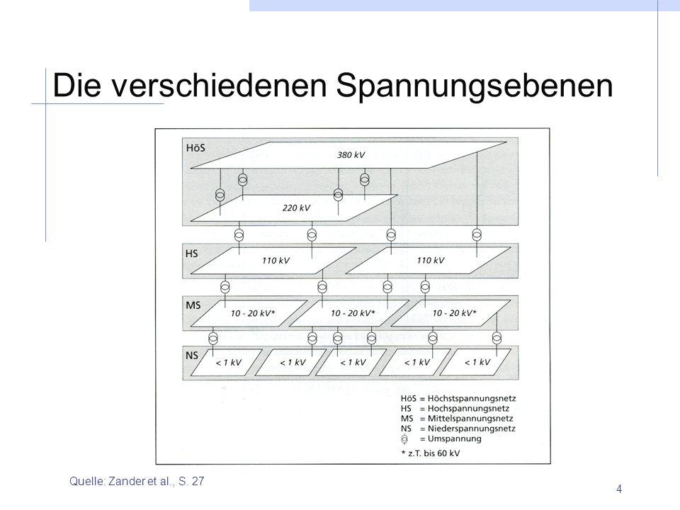 4 Die verschiedenen Spannungsebenen Quelle: Zander et al., S. 27