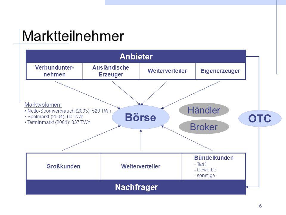 6 Marktteilnehmer Anbieter Verbundunter- nehmen Ausländische Erzeuger WeiterverteilerEigenerzeuger GroßkundenWeiterverteiler Bündelkunden - Tarif - Ge