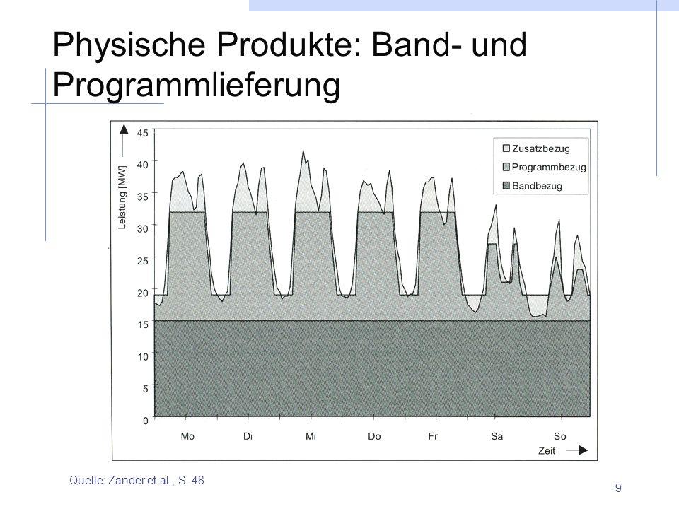 9 Physische Produkte: Band- und Programmlieferung Quelle: Zander et al., S. 48