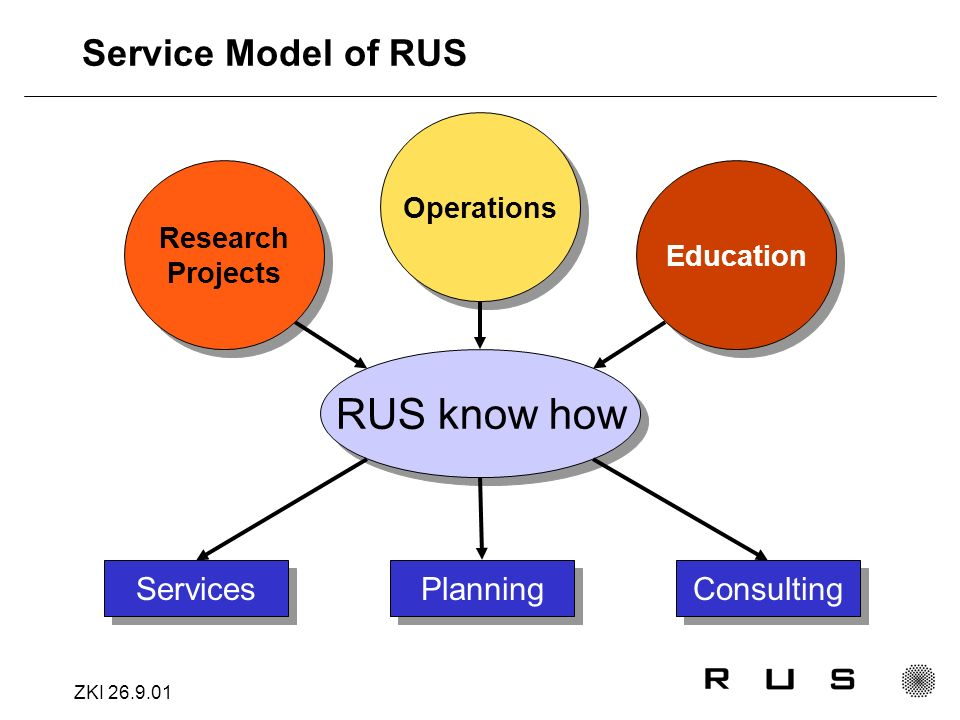 ZKI 26.9.01 Service Model of RUS RUS know how Research Projects Research Projects Operations Education Services Planning Consulting
