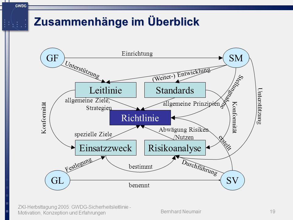 ZKI-Herbsttagung 2005: GWDG-Sicherheitsleitlinie - Motivation, Konzeption und Erfahrungen Bernhard Neumair19 Zusammenhänge im Überblick Richtlinie SMG
